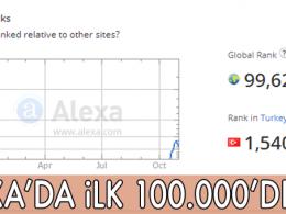 Dünya'da ilk 100.000'e girebilmek